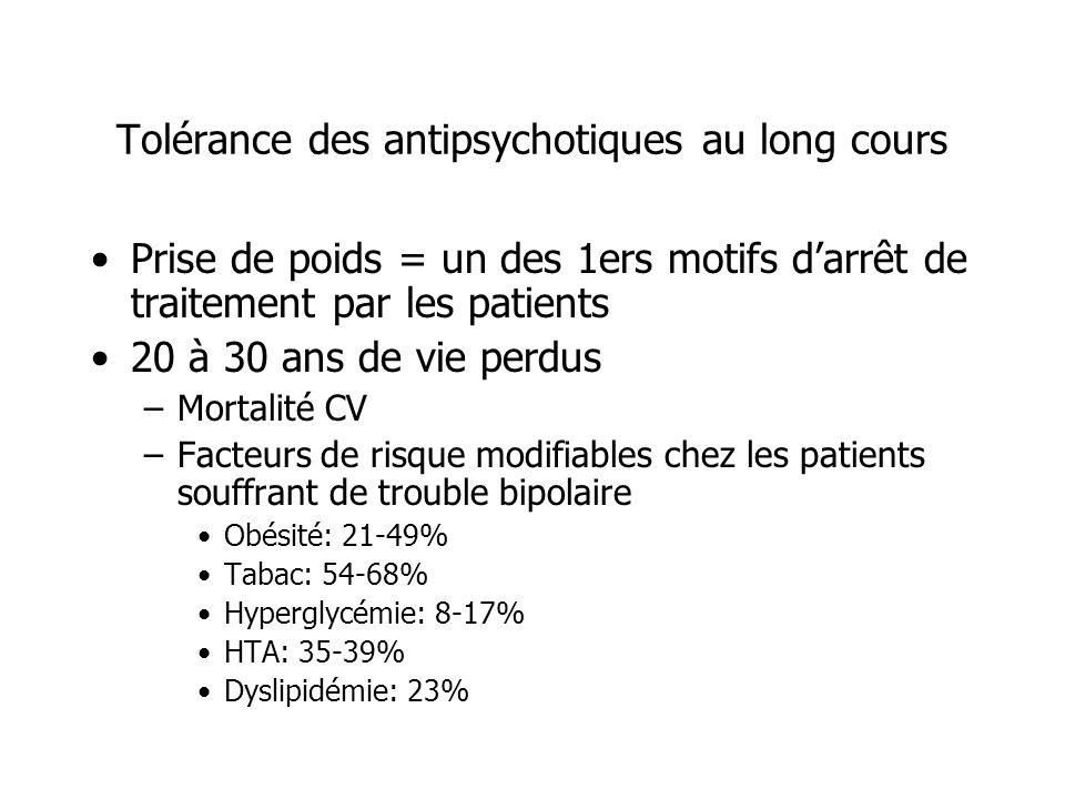Tolérance des antipsychotiques au long cours Prise de poids = un des 1ers motifs darrêt de traitement par les patients 20 à 30 ans de vie perdus –Mort