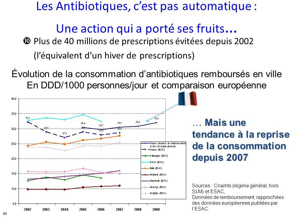 64 Sources : Cnamts (régime général, hors SLM) et ESAC, Données de remboursement, rapprochées des données européennes publiées par lESAC. Les Antibiot