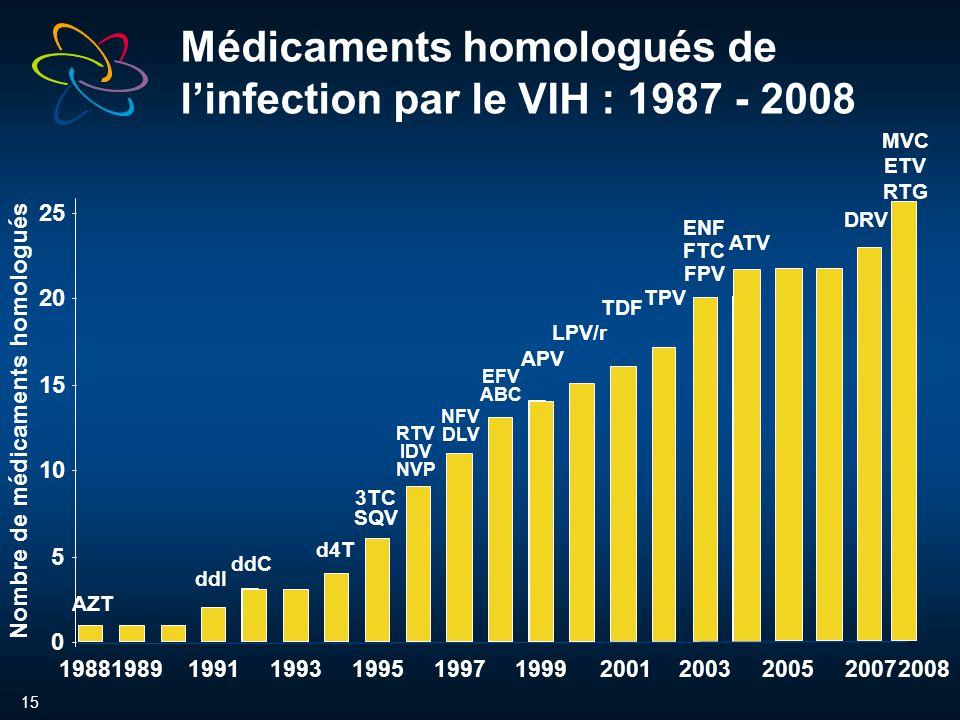 15 Médicaments homologués de linfection par le VIH : 1987 - 2008 AZT ddI ddC d4T 3TC SQV RTV IDV NVP NFV DLV EFV ABC APV LPV/r TDF ENF FTC FPV 0 5 10 15 20 25 198819891991199319951997199920012003 Nombre de médicaments homologués TPV DRV ATV 20052007 MVC ETV RTG 2008