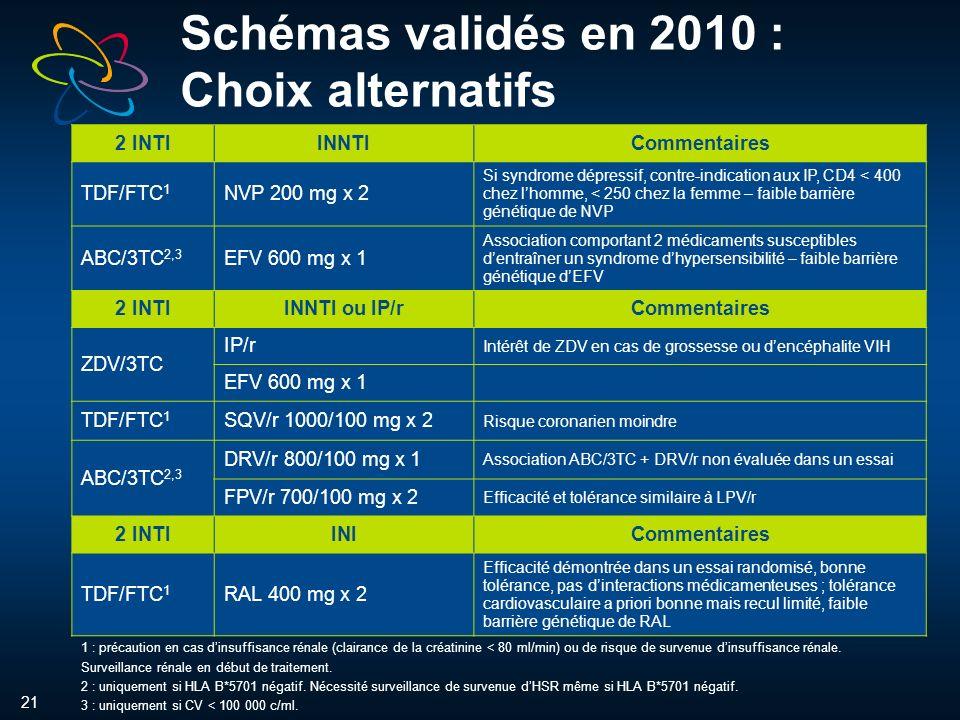 21 Schémas validés en 2010 : Choix alternatifs 2 INTIINNTICommentaires TDF/FTC 1 NVP 200 mg x 2 Si syndrome dépressif, contre-indication aux IP, CD4 < 400 chez lhomme, < 250 chez la femme – faible barrière génétique de NVP ABC/3TC 2,3 EFV 600 mg x 1 Association comportant 2 médicaments susceptibles dentraîner un syndrome dhypersensibilité – faible barrière génétique dEFV 2 INTIINNTI ou IP/rCommentaires ZDV/3TC IP/r Intérêt de ZDV en cas de grossesse ou dencéphalite VIH EFV 600 mg x 1 TDF/FTC 1 SQV/r 1000/100 mg x 2 Risque coronarien moindre ABC/3TC 2,3 DRV/r 800/100 mg x 1 Association ABC/3TC + DRV/r non évaluée dans un essai FPV/r 700/100 mg x 2 Efficacité et tolérance similaire à LPV/r 2 INTIINICommentaires TDF/FTC 1 RAL 400 mg x 2 Efficacité démontrée dans un essai randomisé, bonne tolérance, pas dinteractions médicamenteuses ; tolérance cardiovasculaire a priori bonne mais recul limité, faible barrière génétique de RAL 1 : précaution en cas dinsuffisance rénale (clairance de la créatinine < 80 ml/min) ou de risque de survenue dinsuffisance rénale.