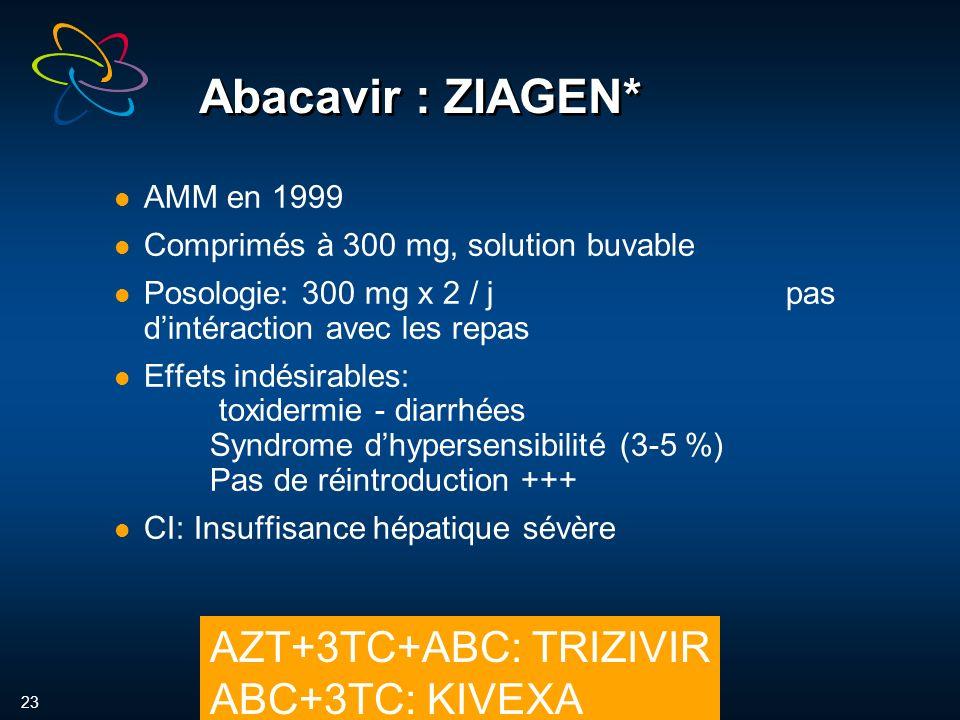 23 Abacavir : ZIAGEN* AMM en 1999 Comprimés à 300 mg, solution buvable Posologie: 300 mg x 2 / jpas dintéraction avec les repas Effets indésirables: toxidermie - diarrhées Syndrome dhypersensibilité (3-5 %) Pas de réintroduction +++ CI: Insuffisance hépatique sévère AZT+3TC+ABC: TRIZIVIR ABC+3TC: KIVEXA