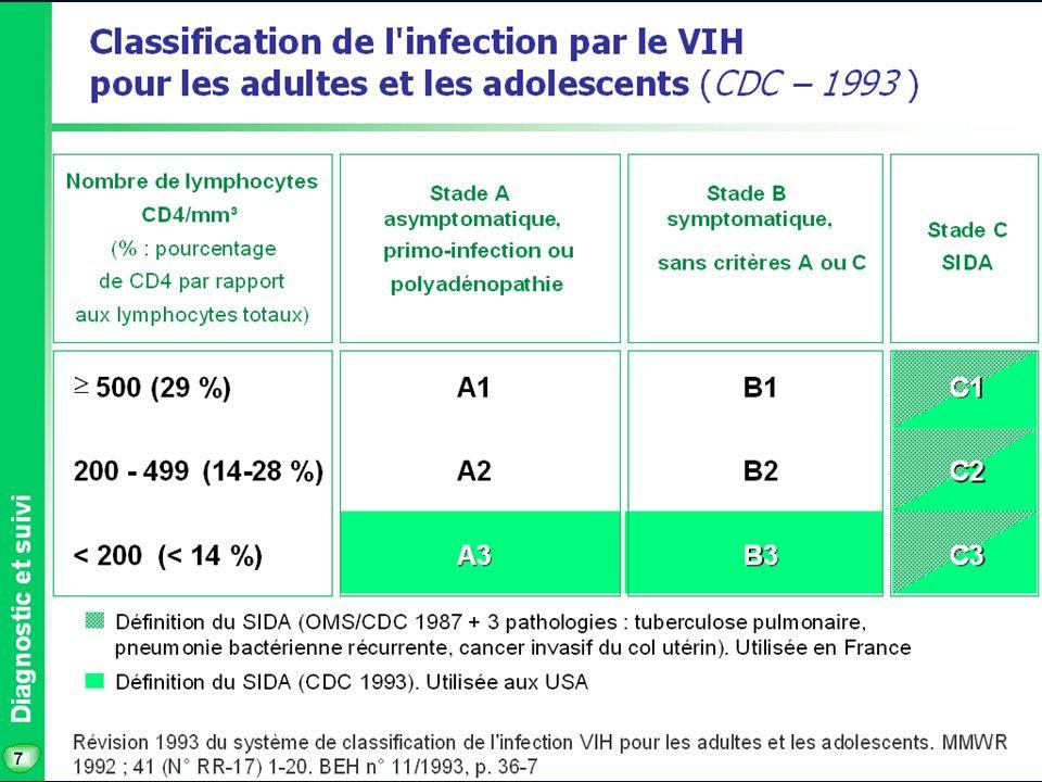 24 Ténofovir : VIREAD* AMM en 2002 Comprimés à 300 mg Posologie: 1 cp en une prise au cours dun repas En cas déchec (génotype) ou en première intention Troubles digestifs – hypophosphatémie – néphrotoxicité Actif sur VHB