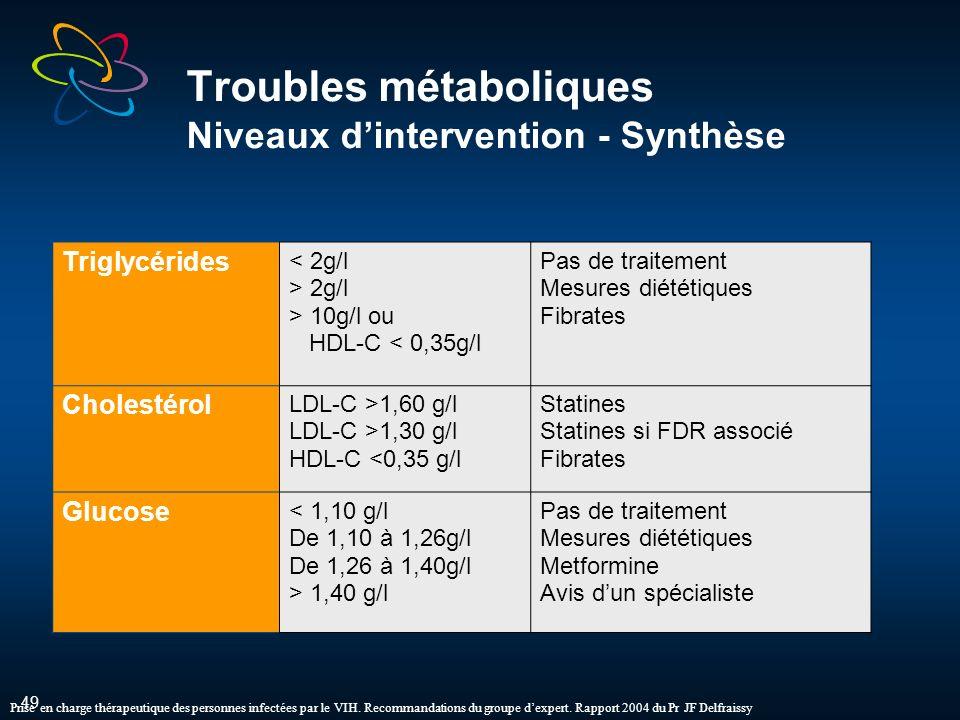 49 Troubles métaboliques Niveaux dintervention - Synthèse Triglycérides < 2g/l > 2g/l > 10g/l ou HDL-C < 0,35g/l Pas de traitement Mesures diététiques Fibrates Cholestérol LDL-C >1,60 g/l LDL-C >1,30 g/l HDL-C <0,35 g/l Statines Statines si FDR associé Fibrates Glucose < 1,10 g/l De 1,10 à 1,26g/l De 1,26 à 1,40g/l > 1,40 g/l Pas de traitement Mesures diététiques Metformine Avis dun spécialiste Prise en charge thérapeutique des personnes infectées par le VIH.