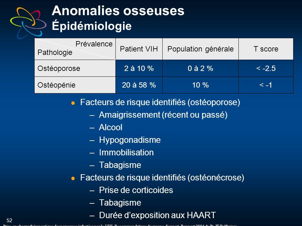 52 Anomalies osseuses Épidémiologie Facteurs de risque identifiés (ostéoporose) –Amaigrissement (récent ou passé) –Alcool –Hypogonadisme –Immobilisation –Tabagisme Facteurs de risque identifiés (ostéonécrose) –Prise de corticoides –Tabagisme –Durée dexposition aux HAART Prévalence Pathologie Patient VIHPopulation généraleT score Ostéoporose2 à 10 %0 à 2 %< -2.5 Ostéopénie20 à 58 %10 %< -1 Prise en charge thérapeutique des personnes infectées par le VIH.