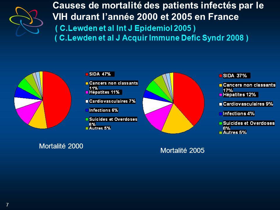 7 Causes de mortalité des patients infectés par le VIH durant lannée 2000 et 2005 en France ( C.Lewden et al Int J Epidemiol 2005 ) ( C.Lewden et al J Acquir Immune Defic Syndr 2008 ) Mortalité 2000 Mortalité 2005