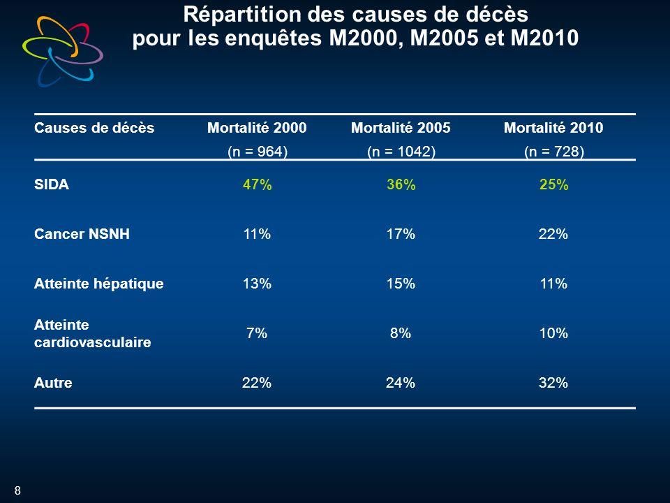 8 Causes de décèsMortalité 2000 (n = 964) Mortalité 2005 (n = 1042) Mortalité 2010 (n = 728) SIDA47%36%25% Cancer NSNH11%17%22% Atteinte hépatique13%15%11% Atteinte cardiovasculaire 7%8%10% Autre22%24%32% Répartition des causes de décès pour les enquêtes M2000, M2005 et M2010