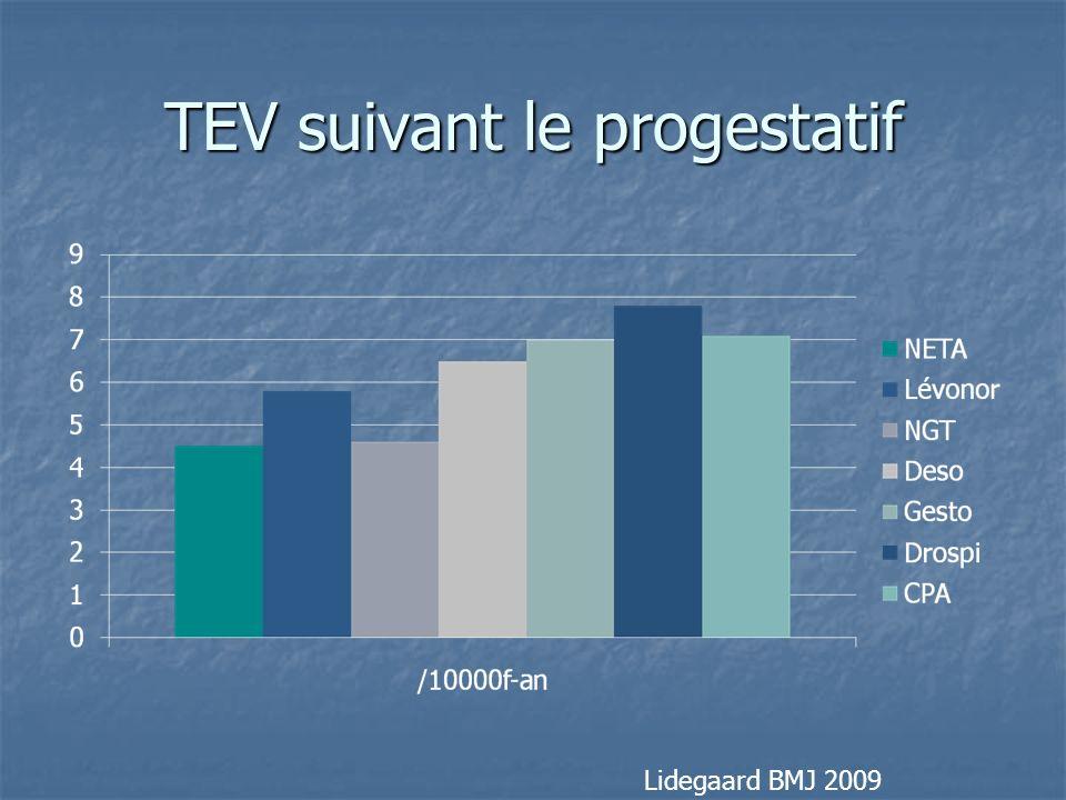 TEV suivant le progestatif Lidegaard BMJ 2009