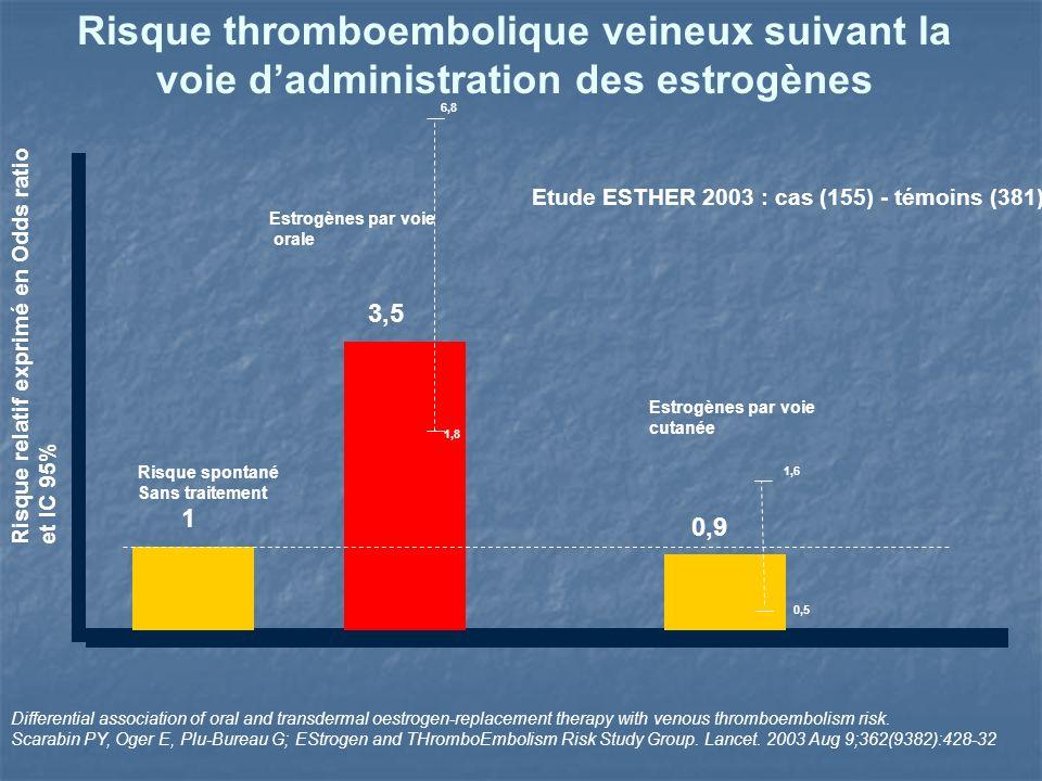 6,8 1,8 Risque thromboembolique veineux suivant la voie dadministration des estrogènes Etude ESTHER 2003 : cas (155) - témoins (381) 3,5 1 Risque spontané Sans traitement Estrogènes par voie orale 0,9 1,6 0,5 Estrogènes par voie cutanée Risque relatif exprimé en Odds ratio et IC 95% Differential association of oral and transdermal oestrogen-replacement therapy with venous thromboembolism risk.