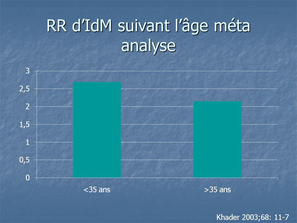 RR dIdM suivant lâge méta analyse Khader 2003;68: 11-7