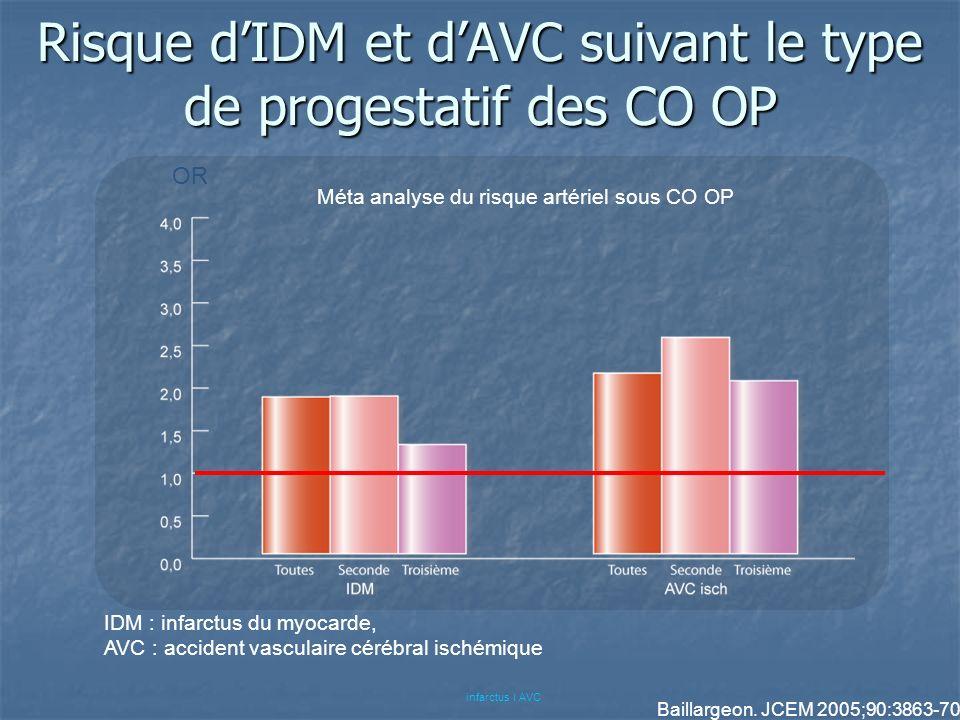 Risque dIDM et dAVC suivant le type de progestatif des CO OP Méta analyse du risque artériel sous CO OP Baillargeon. JCEM 2005;90:3863-70 infarctus ׀