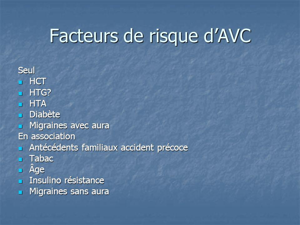 Facteurs de risque dAVC Seul HCT HCT HTG.HTG.