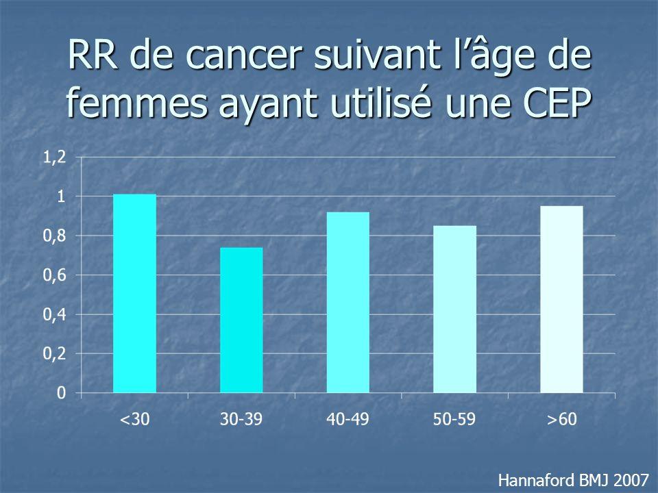 RR de cancer suivant lâge de femmes ayant utilisé une CEP Hannaford BMJ 2007