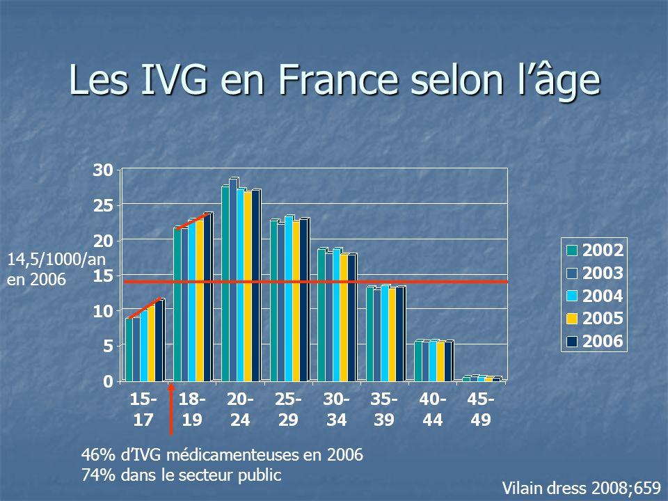 Les IVG en France selon lâge Vilain dress 2008;659 14,5/1000/an en 2006 46% dIVG médicamenteuses en 2006 74% dans le secteur public