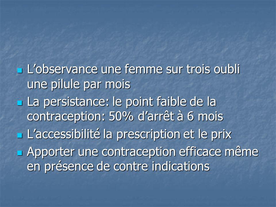 Lobservance une femme sur trois oubli une pilule par mois Lobservance une femme sur trois oubli une pilule par mois La persistance: le point faible de