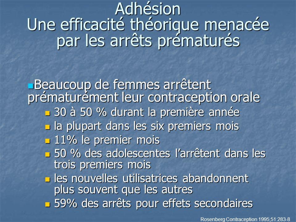 Beaucoup de femmes arrêtent prématurément leur contraception orale Beaucoup de femmes arrêtent prématurément leur contraception orale 30 à 50 % durant