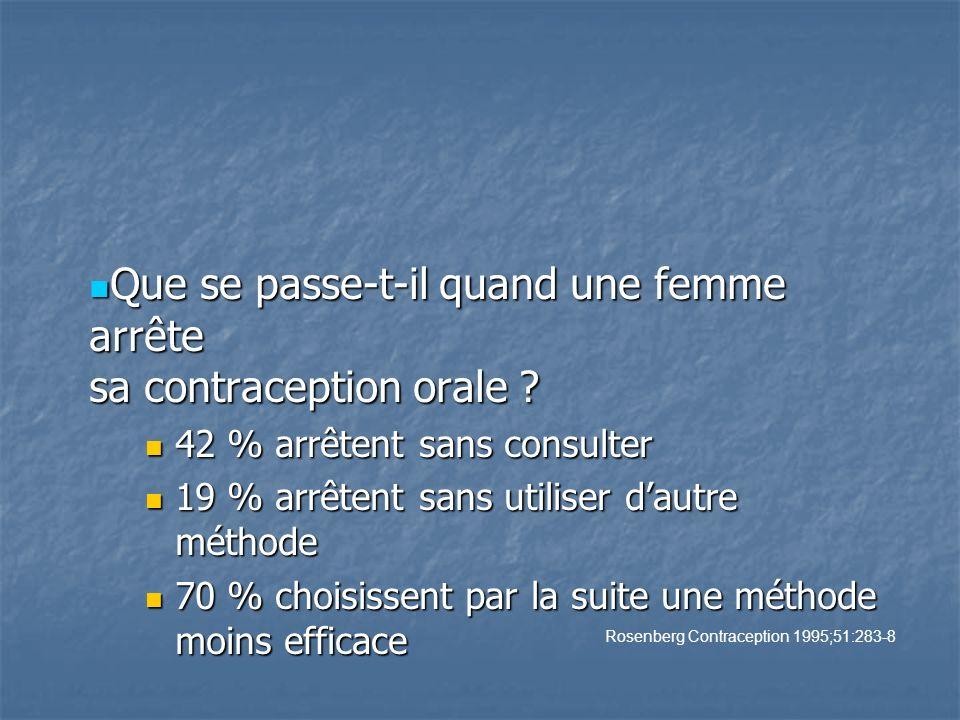 Que se passe-t-il quand une femme arrête sa contraception orale ? Que se passe-t-il quand une femme arrête sa contraception orale ? 42 % arrêtent sans