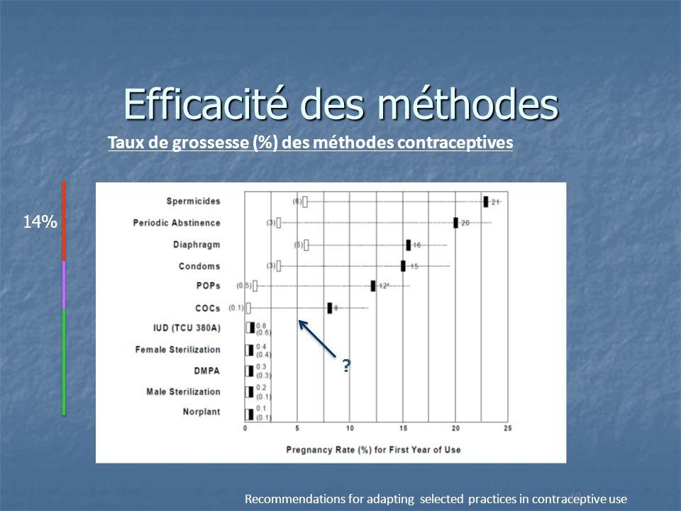 Efficacité des méthodes Taux de grossesse (%) des méthodes contraceptives Emploi typique vs. utilisation parfaite durant les 12 premiers mois Recommen