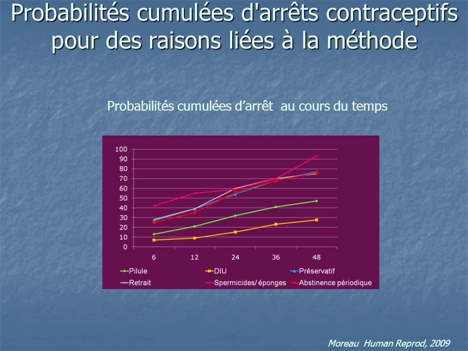 Probabilités cumulées d arrêts contraceptifs pour des raisons liées à la méthode Moreau Human Reprod, 2009 Probabilités cumulées darrêt au cours du temps