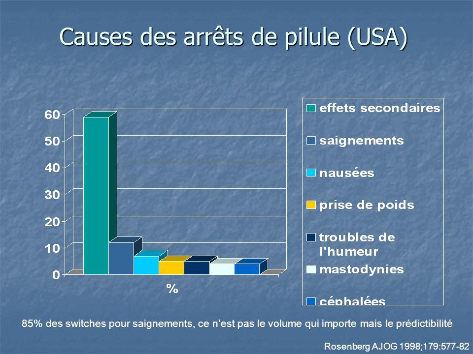 Causes des arrêts de pilule (USA) Rosenberg AJOG 1998;179:577-82 85% des switches pour saignements, ce nest pas le volume qui importe mais le prédictibilité