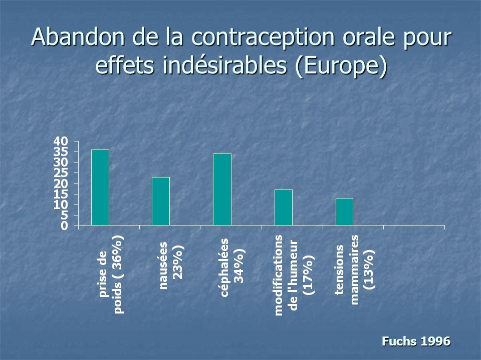 Abandon de la contraception orale pour effets indésirables (Europe) Fuchs 1996