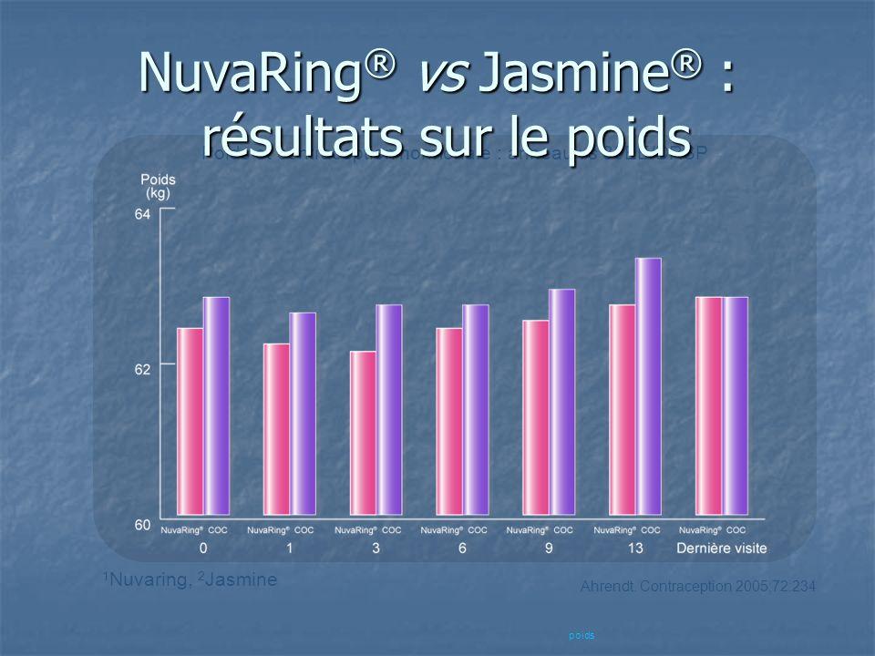 Poids et contraception hormonale : anneau vs 30EE/DRSP Ahrendt. Contraception 2005;72:234 NuvaRing ® vs Jasmine ® : résultats sur le poids poids 1 Nuv