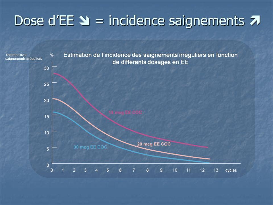 Dose dEE = incidence saignements Dose dEE = incidence saignements Estimation de lincidence des saignements irréguliers en fonction de différents dosages en EE femmes avec saignements irréguliers