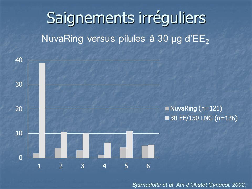 Bjarnadóttir et al, Am J Obstet Gynecol, 2002; Saignements irréguliers NuvaRing versus pilules à 30 µg dEE 2