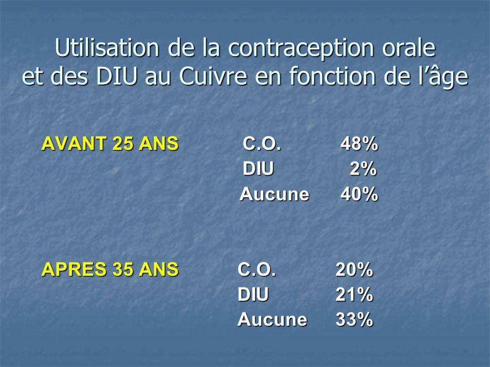 Utilisation de la contraception orale et des DIU au Cuivre en fonction de lâge AVANT 25 ANS C.O. 48% DIU 2% DIU 2% Aucune 40% Aucune 40% APRES 35 ANS