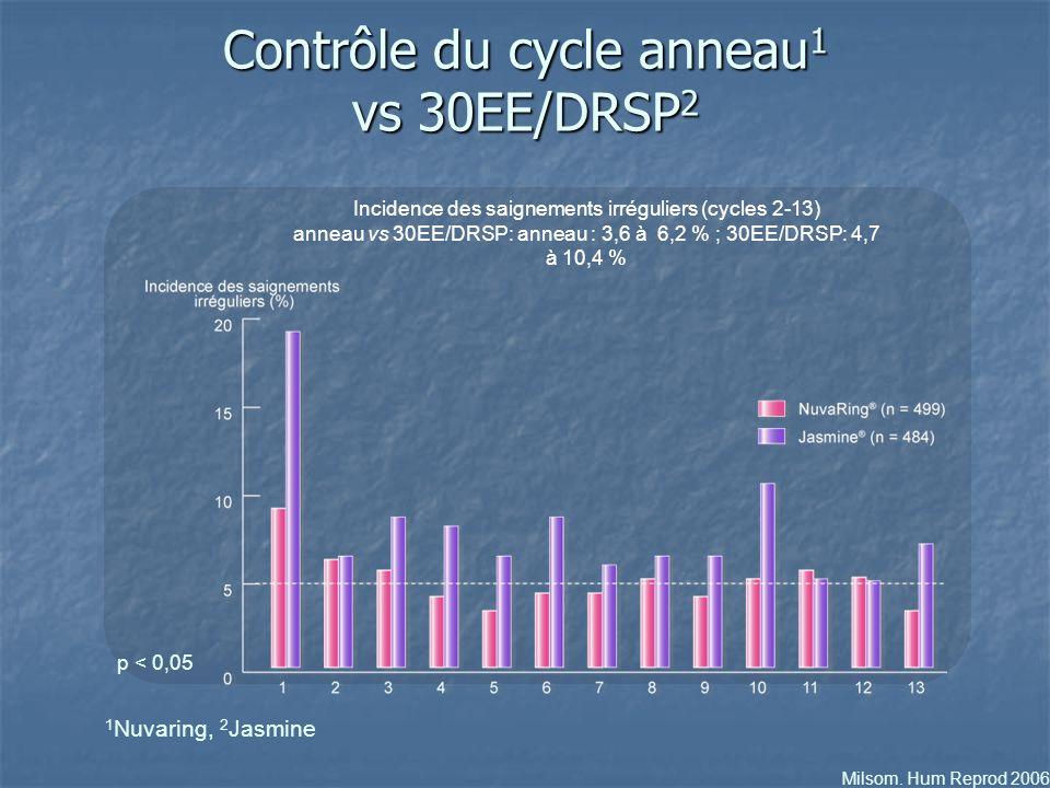 Milsom. Hum Reprod 2006 Contrôle du cycle anneau 1 vs 30EE/DRSP 2 Incidence des saignements irréguliers (cycles 2-13) anneau vs 30EE/DRSP: anneau : 3,