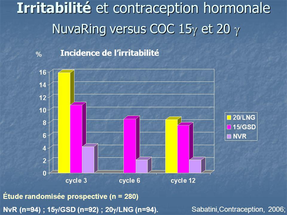 Irritabilité et contraception hormonale NuvaRing versus COC 15 et 20 Irritabilité et contraception hormonale NuvaRing versus COC 15 et 20 % Sabatini,C