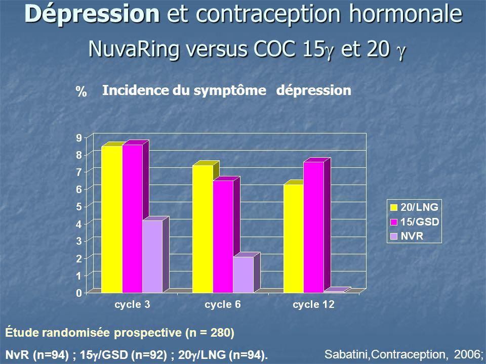 Dépression et contraception hormonale NuvaRing versus COC 15 et 20 Dépression et contraception hormonale NuvaRing versus COC 15 et 20 Sabatini,Contraception, 2006; % Incidence du symptôme dépression Étude randomisée prospective (n = 280) NvR (n=94) ; 15 /GSD (n=92) ; 20 /LNG (n=94).