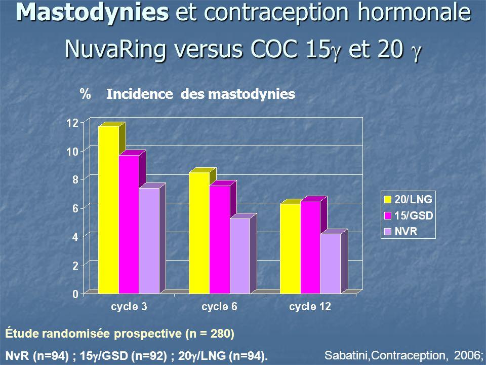Mastodynies et contraception hormonale NuvaRing versus COC 15 et 20 Mastodynies et contraception hormonale NuvaRing versus COC 15 et 20 % Sabatini,Con