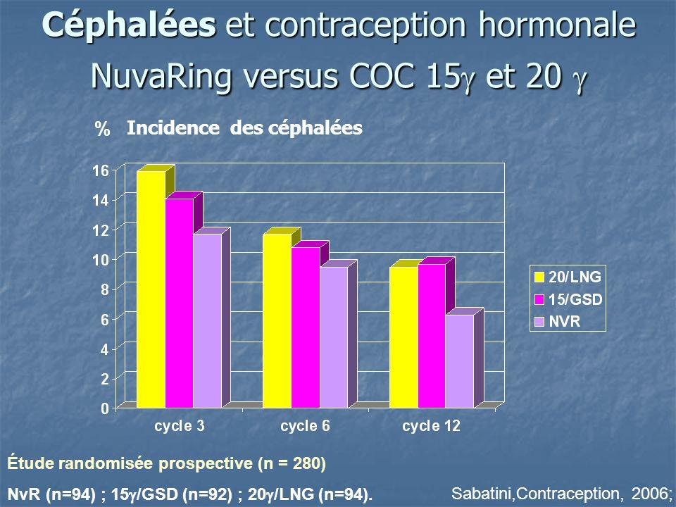 Céphalées et contraception hormonale NuvaRing versus COC 15 et 20 Céphalées et contraception hormonale NuvaRing versus COC 15 et 20 % Sabatini,Contraception, 2006; Étude randomisée prospective (n = 280) NvR (n=94) ; 15 /GSD (n=92) ; 20 /LNG (n=94).