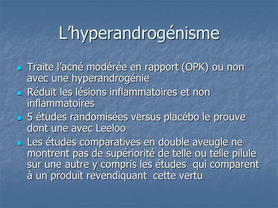 Lhyperandrogénisme Traite lacné modérée en rapport (OPK) ou non avec une hyperandrogénie Traite lacné modérée en rapport (OPK) ou non avec une hyperandrogénie Réduit les lésions inflammatoires et non inflammatoires Réduit les lésions inflammatoires et non inflammatoires 5 études randomisées versus placébo le prouve dont une avec Leeloo 5 études randomisées versus placébo le prouve dont une avec Leeloo Les études comparatives en double aveugle ne montrent pas de supériorité de telle ou telle pilule sur une autre y compris les études qui comparent à un produit revendiquant cette vertu Les études comparatives en double aveugle ne montrent pas de supériorité de telle ou telle pilule sur une autre y compris les études qui comparent à un produit revendiquant cette vertu