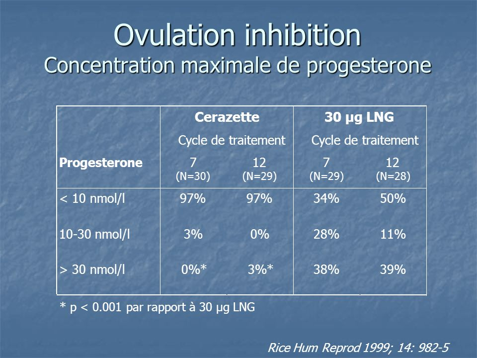 Ovulation inhibition Concentration maximale de progesterone Cerazette Cycle de traitement 30 µg LNG Cycle de traitement Progesterone7 (N=30) 12 (N=29)
