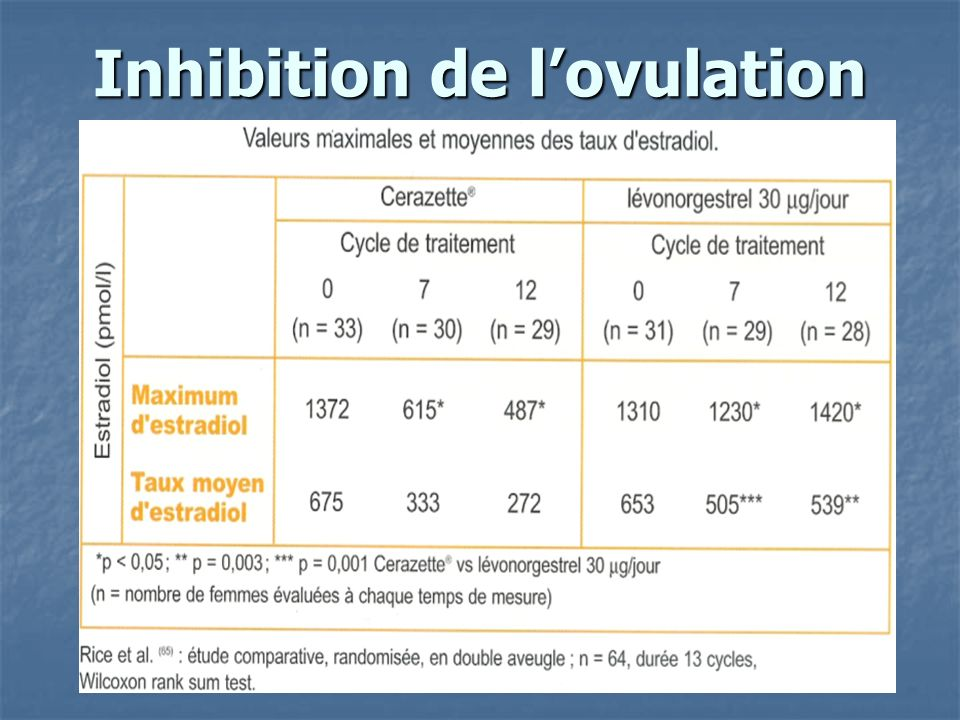 Inhibition de lovulation