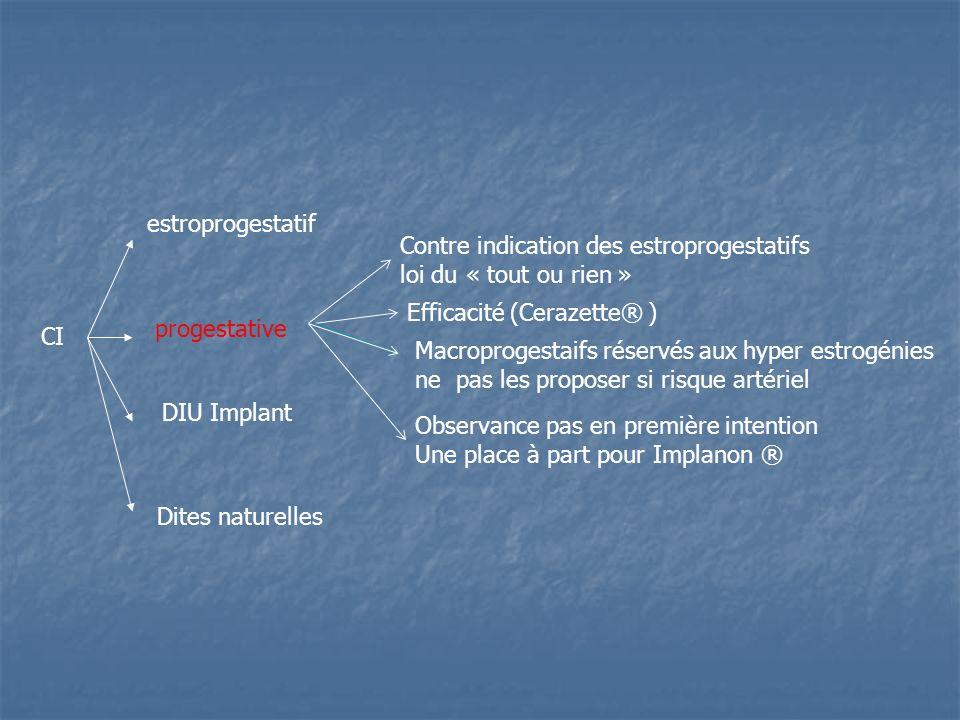 CI estroprogestatif progestative DIU Implant Dites naturelles Contre indication des estroprogestatifs loi du « tout ou rien » Efficacité (Cerazette® )