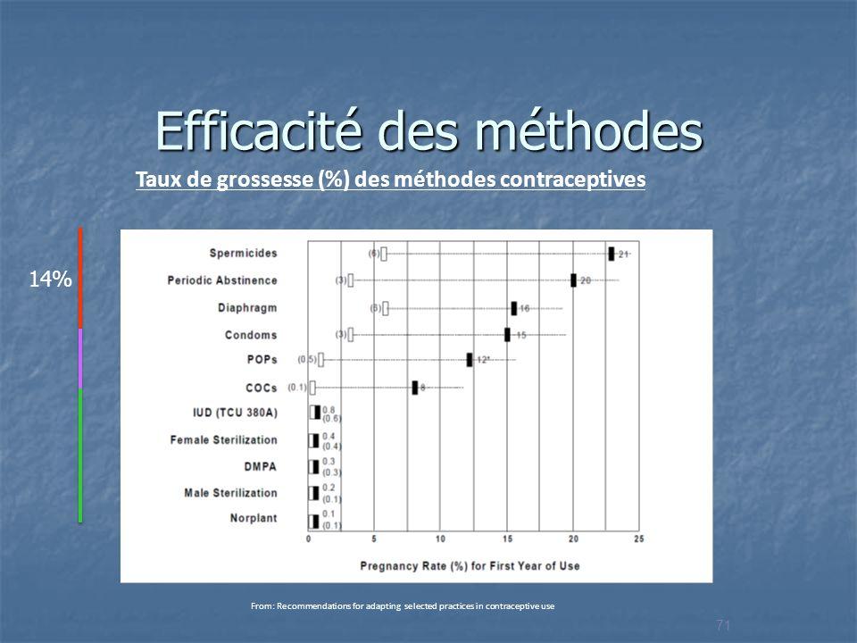 Efficacité des méthodes Taux de grossesse (%) des méthodes contraceptives Emploi typique vs. utilisation parfaite durant les 12 premiers mois From: Re