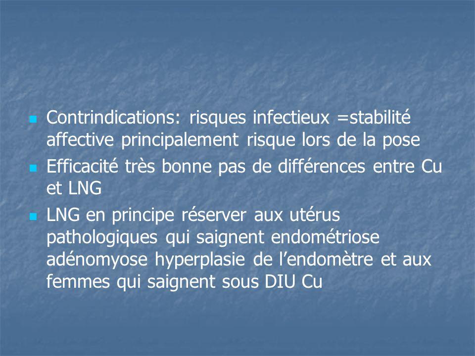 Contrindications: risques infectieux =stabilité affective principalement risque lors de la pose Efficacité très bonne pas de différences entre Cu et L