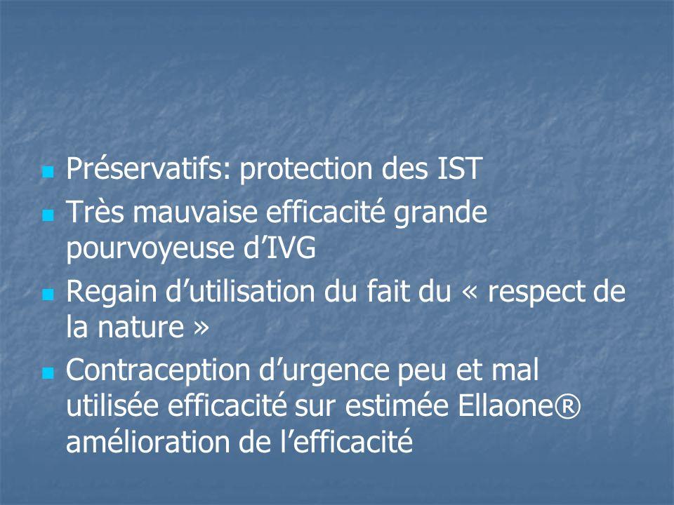 Préservatifs: protection des IST Très mauvaise efficacité grande pourvoyeuse dIVG Regain dutilisation du fait du « respect de la nature » Contraceptio