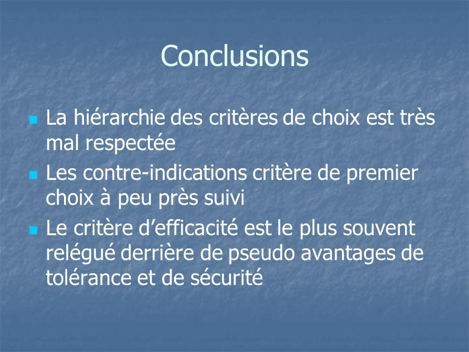 Conclusions La hiérarchie des critères de choix est très mal respectée Les contre-indications critère de premier choix à peu près suivi Le critère def