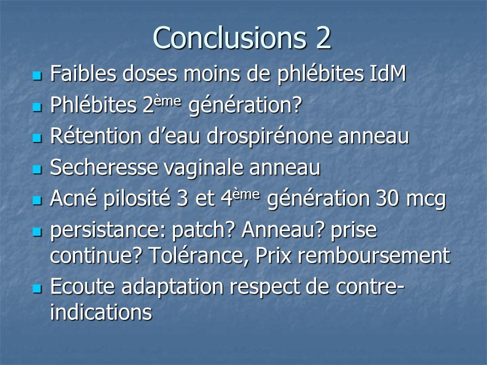 Conclusions 2 Faibles doses moins de phlébites IdM Faibles doses moins de phlébites IdM Phlébites 2 ème génération? Phlébites 2 ème génération? Rétent