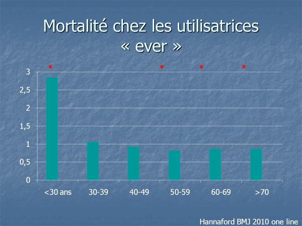 Mortalité chez les utilisatrices « ever » * * Hannaford BMJ 2010 one line