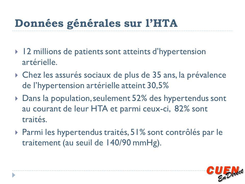 Données générales sur lHTA 12 millions de patients sont atteints dhypertension artérielle. Chez les assurés sociaux de plus de 35 ans, la prévalence d