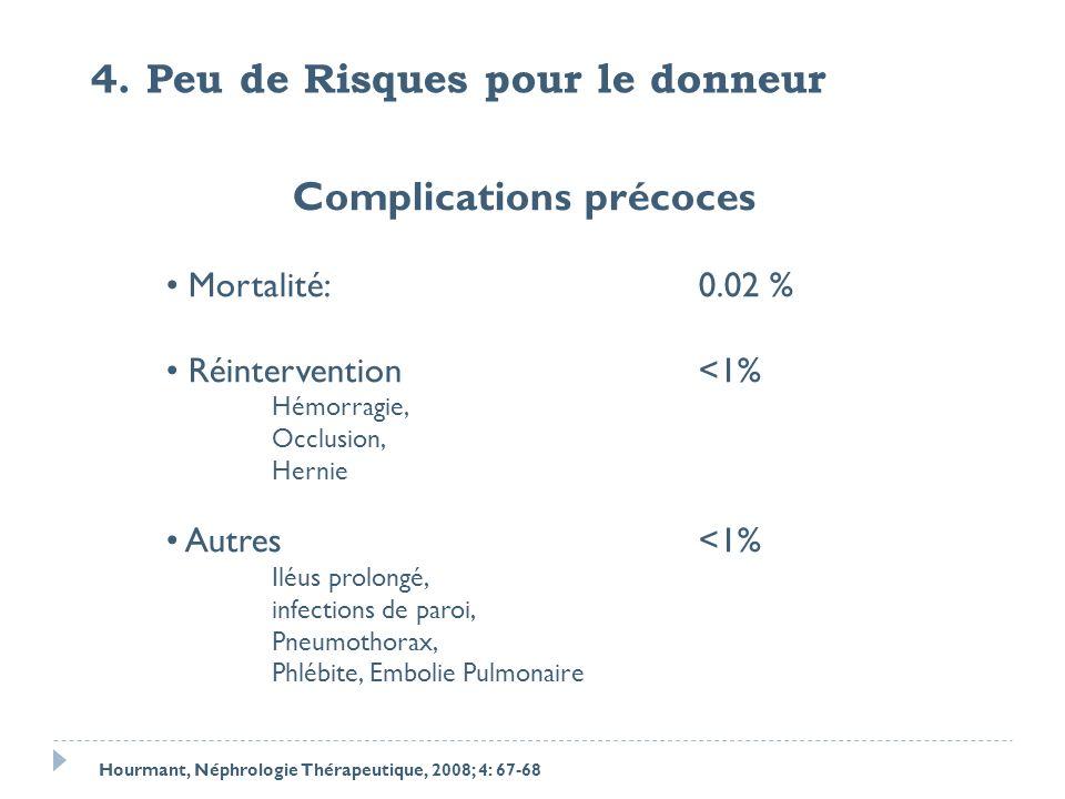 Complications précoces Mortalité:0.02 % Réintervention<1% Hémorragie, Occlusion, Hernie Autres<1% Iléus prolongé, infections de paroi, Pneumothorax, P