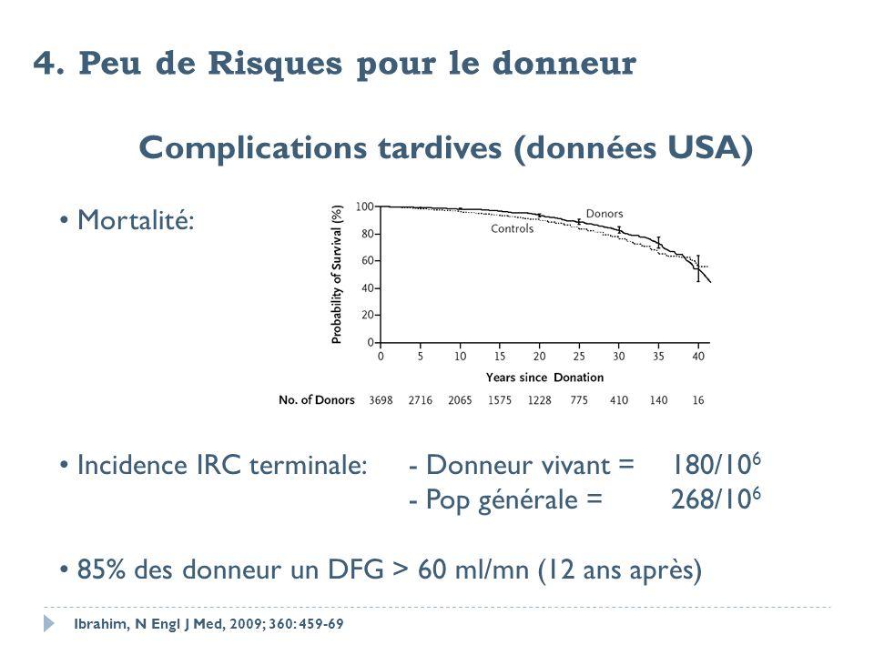 4. Peu de Risques pour le donneur Ibrahim, N Engl J Med, 2009; 360: 459-69 Complications tardives (données USA) Mortalité: Incidence IRC terminale:- D