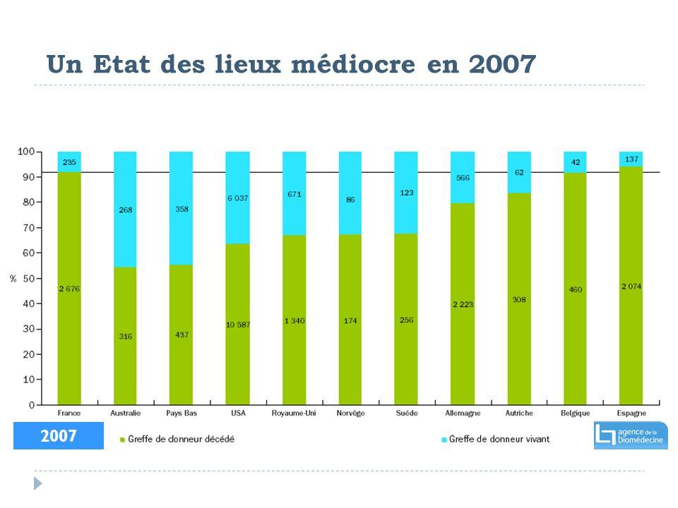 2007 Un Etat des lieux médiocre en 2007