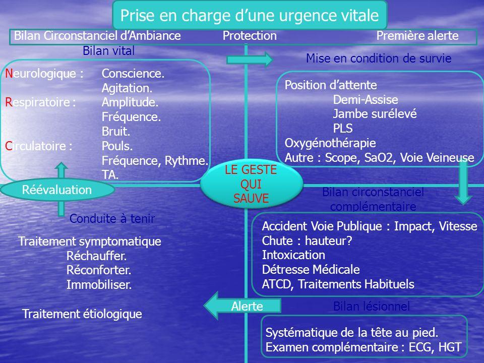 Proposition de trousse durgence Médicaments injectables Médicaments injectables –AINS –adrénaline –antibiotique (Ceftriaxone ©) –Antidote (Naloxone ©