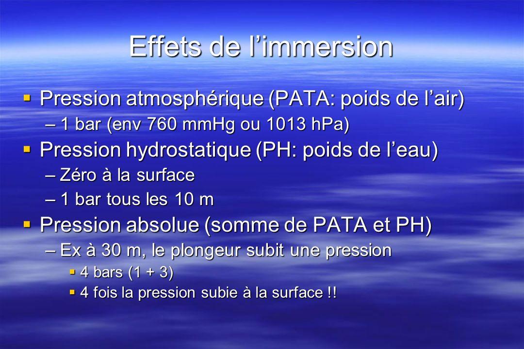 Le cœur en plongée (1) Pression et cellules nodales Pression et cellules nodales Pression atmosphériquehyperbarie Conséquences: bradychardie, diminution de la qualité de la conduction Apparition de rythmes anormaux en plongée