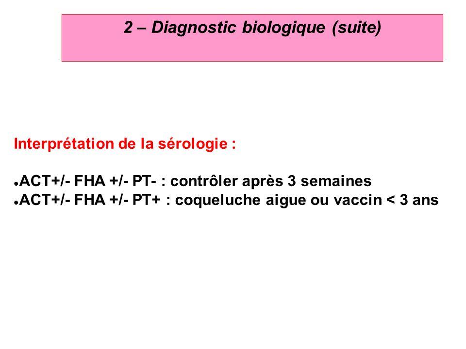 5 2 – Diagnostic biologique (suite) Interprétation de la sérologie : ACT+/- FHA +/- PT- : contrôler après 3 semaines ACT+/- FHA +/- PT+ : coqueluche a